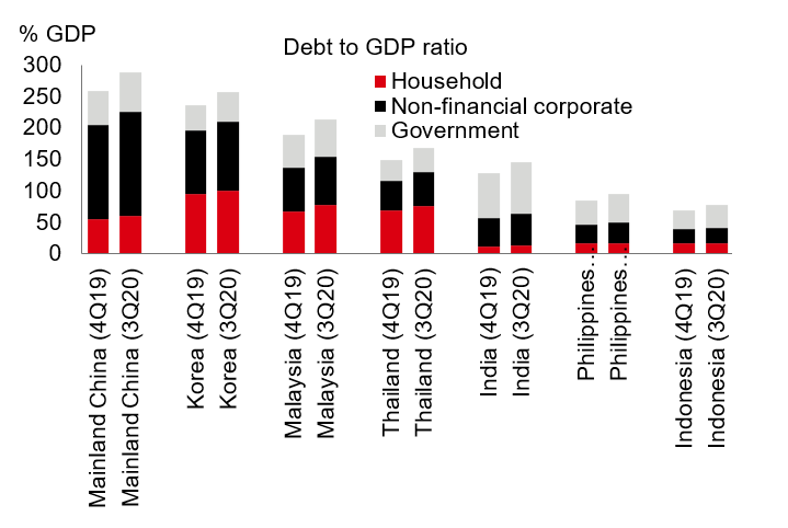Debt sustainability/financial stability concerns
