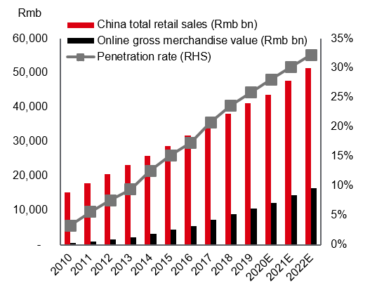 China's online sales as a % of overall
